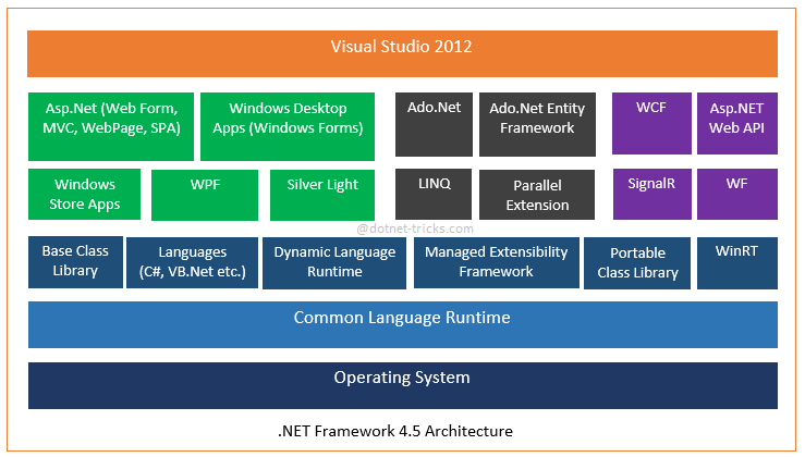 asp.net mvc example application over northwind with the entity framework