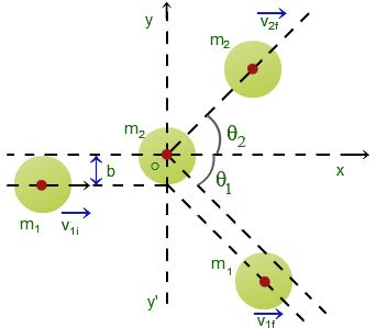 2d elastic collision momentum solved example