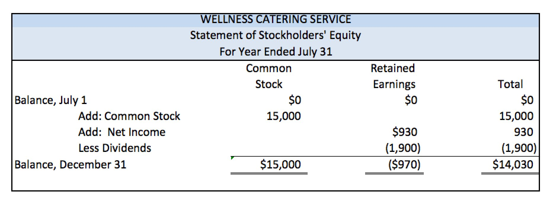 example of changes in stockholders equity statement