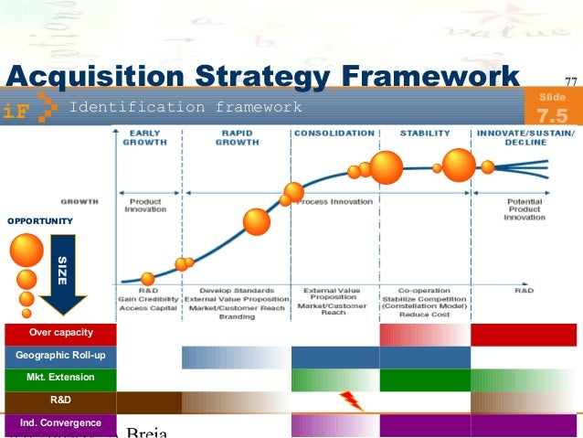 merger and acquisition strategy example