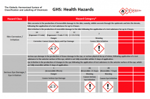 example of a hazard statement