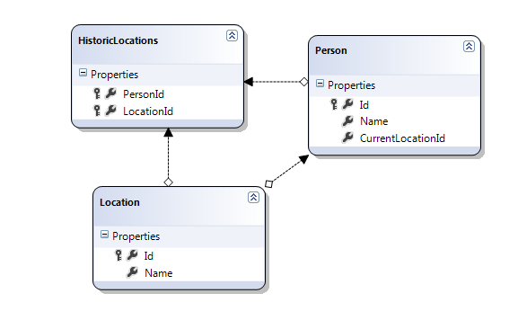 entity integrity and referential integrity with example
