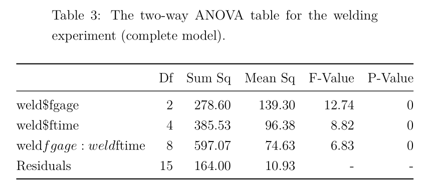 two way anova example r