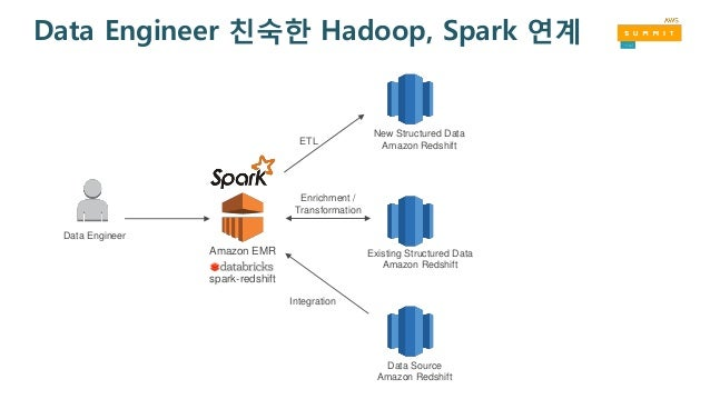 spark sql regexp_replace example