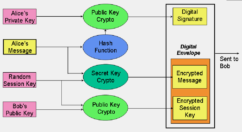 java sha1 encryption decryption example