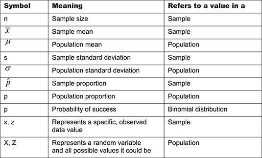 example of means and standard deviation confidence interval table apa