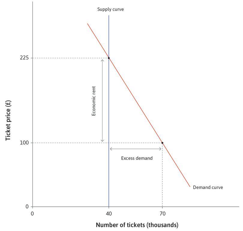 example of planned investmentin economics