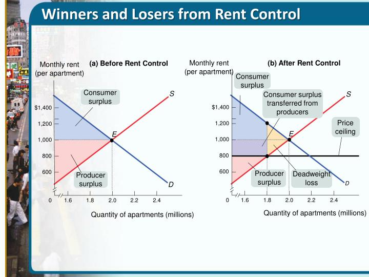 rent control is an example of a price ceiling quizlet