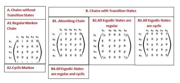 two state markov chain of failing machines example