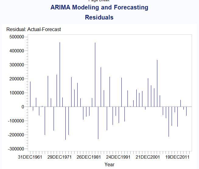 sas proc arima forecast example