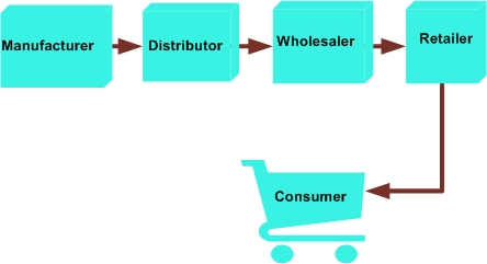 producer to retailer to consumer distribution channel example