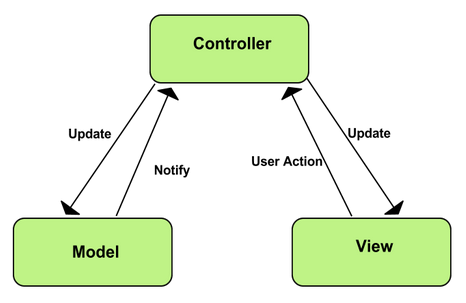 java mvc example with controller in view
