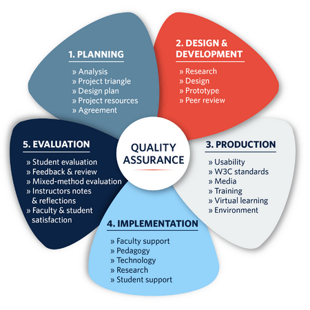 software development quality assurance plan example