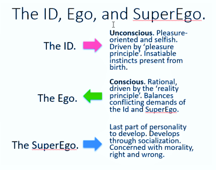 simple example of id ego superego
