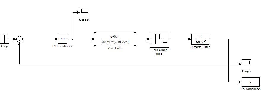 discrete pid controller simulink example