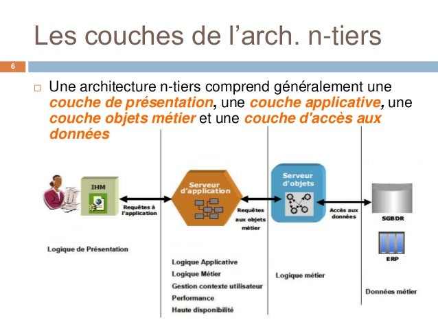 java three tier architecture example