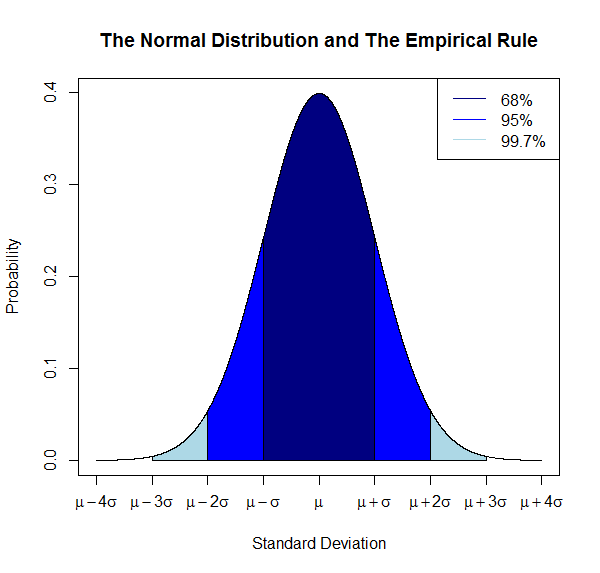 which of the following is an example of empirical probability