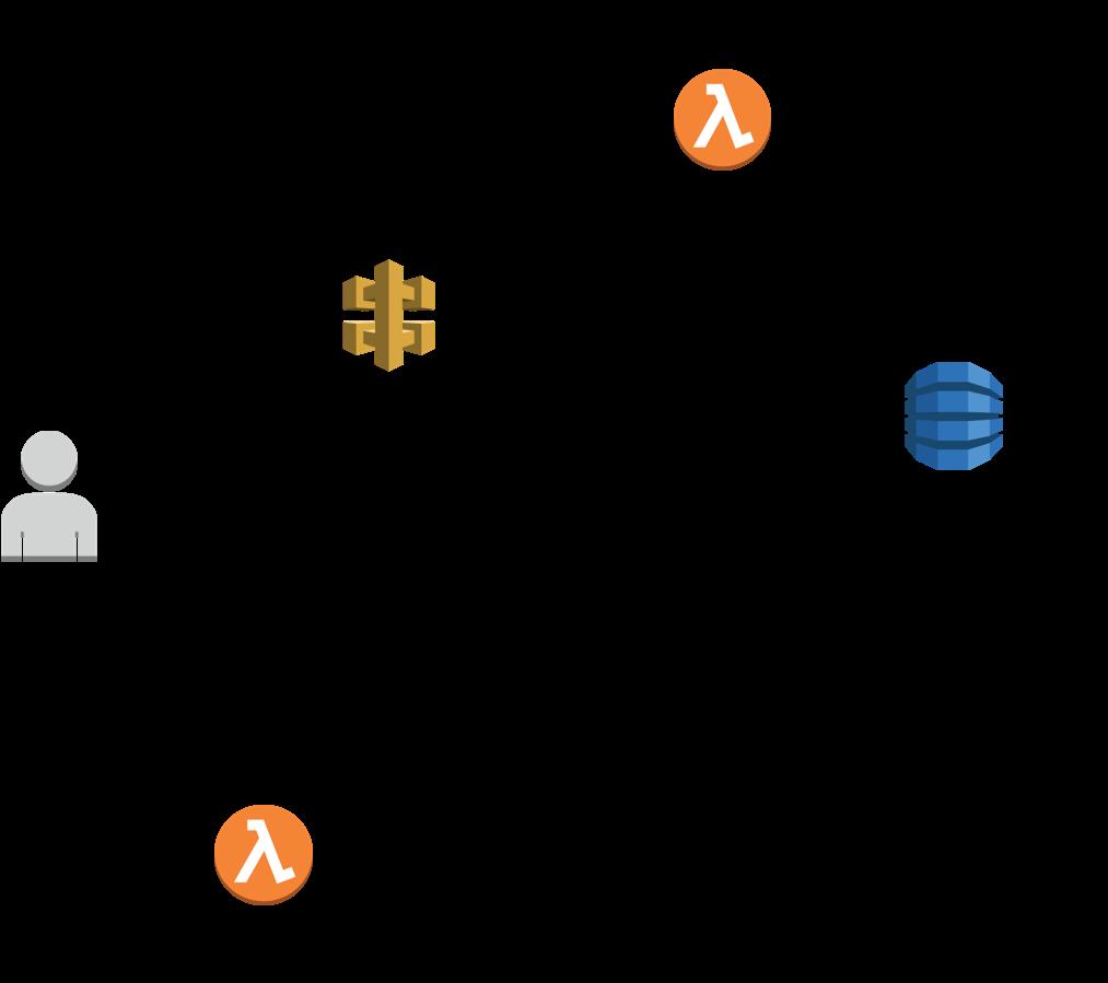 aws cloudformation api gateway example