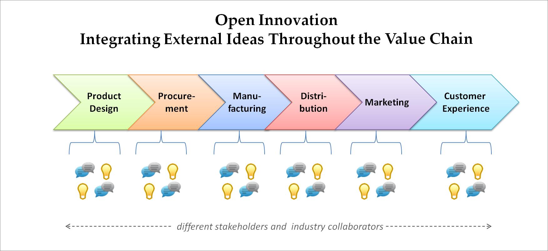 value chain analysis example starbucks