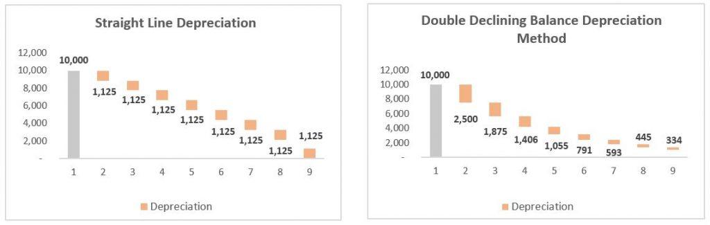 example of double declining balance depreciation method