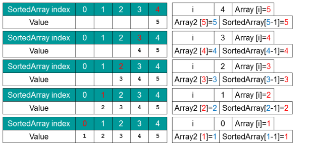 radix sort example in c