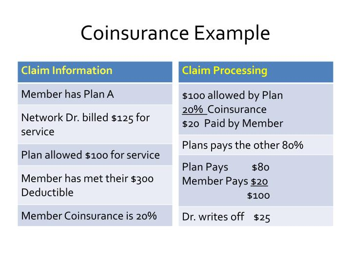 deductible copay and coinsurance example
