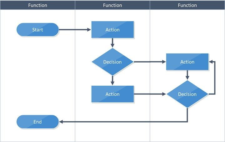 example of sequence structure flowchart