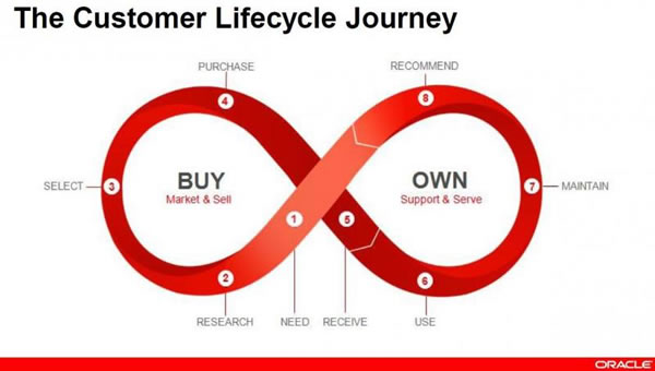 open loop communication is an example of good customer service