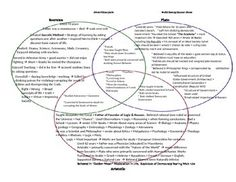 which example shows the socratic teaching method plato recorded