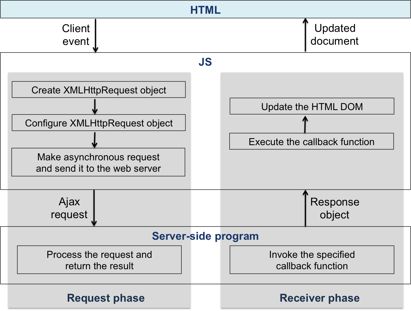 what is ajax how it works with example