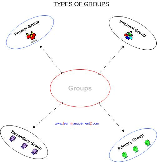 example of a secondary group