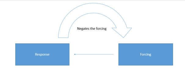 example of positive feeback loop