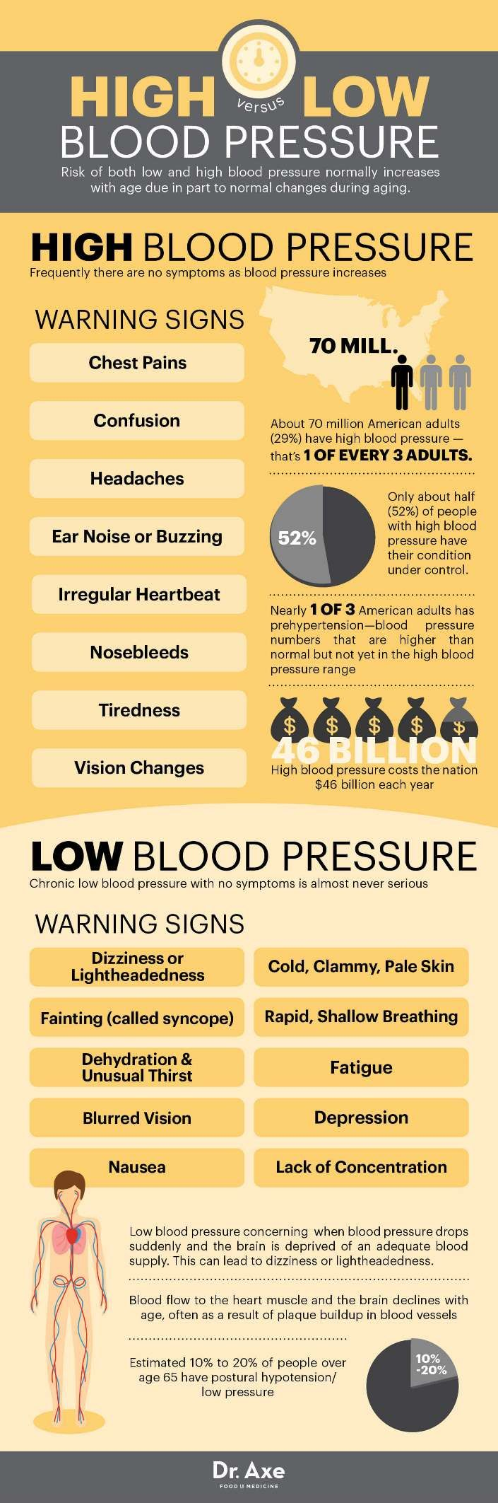 example of high blood pressure