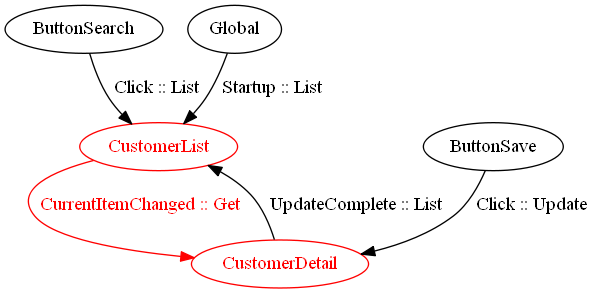 breadth first search algorithm example animation