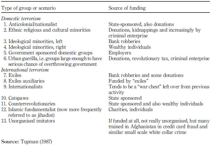 charities are an example of which type of terrorist financing
