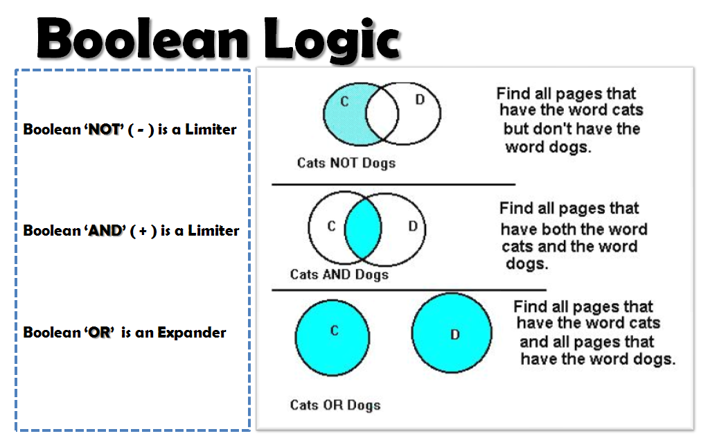 particular term in logic example