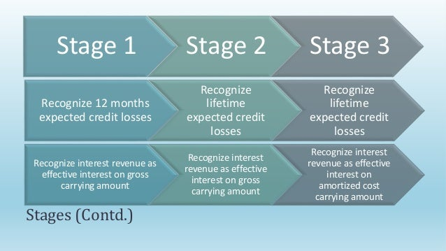 ifrs 9 amortised cost example