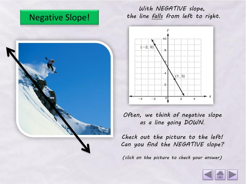 positive slope example in real life