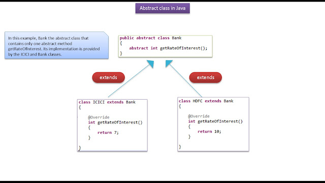 abstract class in c with example
