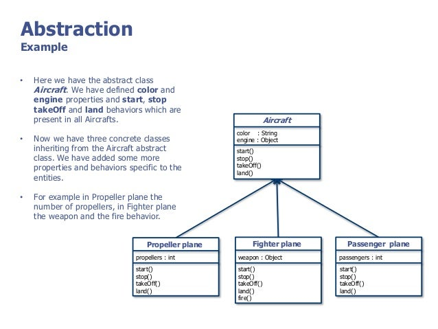 an example of the abstraction process