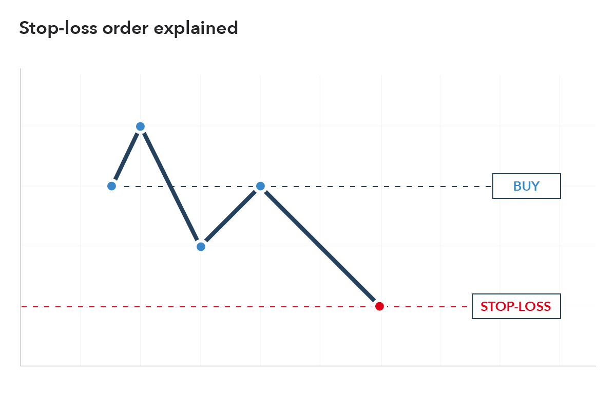 what is a stop loss order example