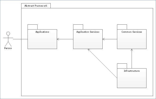 package diagram example with explanation