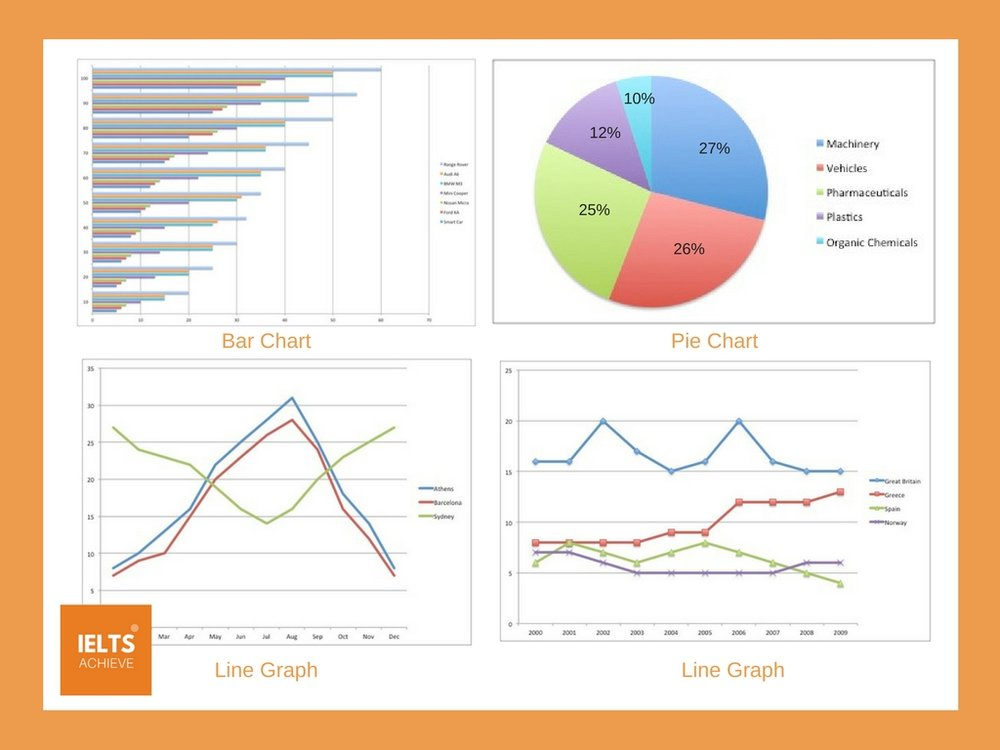 example of essay based on bar chart