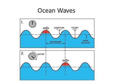 standing wave example in real life