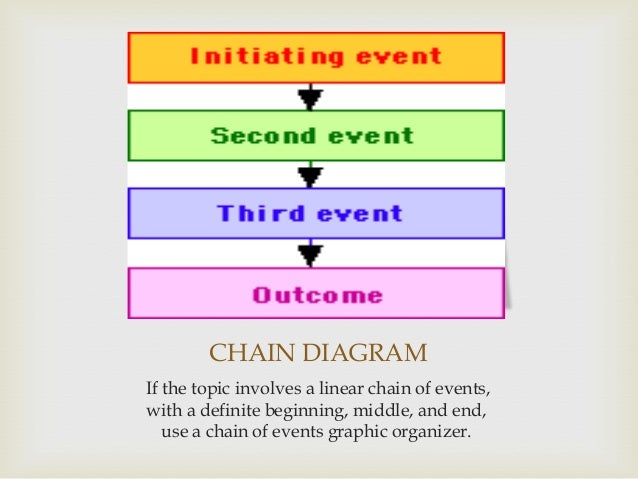 chain of events graphic organizer example