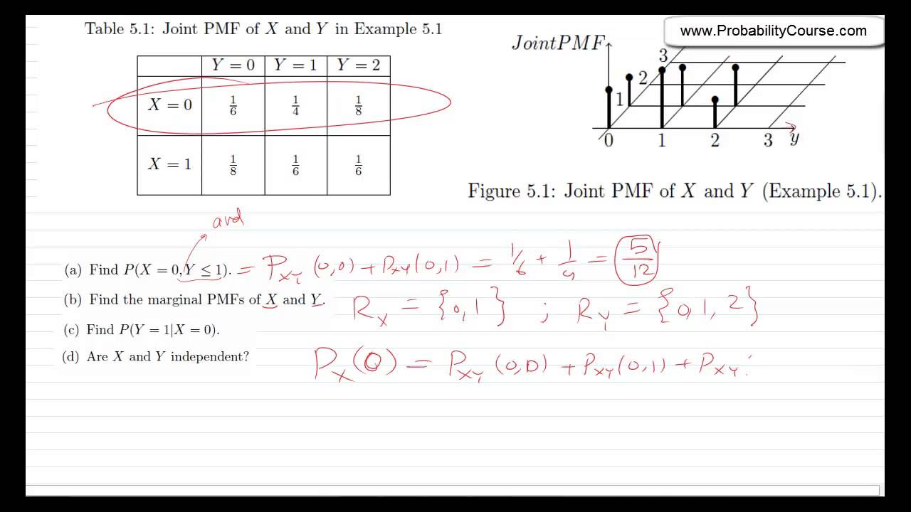 joint probability distribution table without replacement example