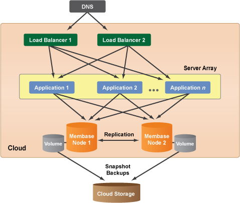 example of distributed system application