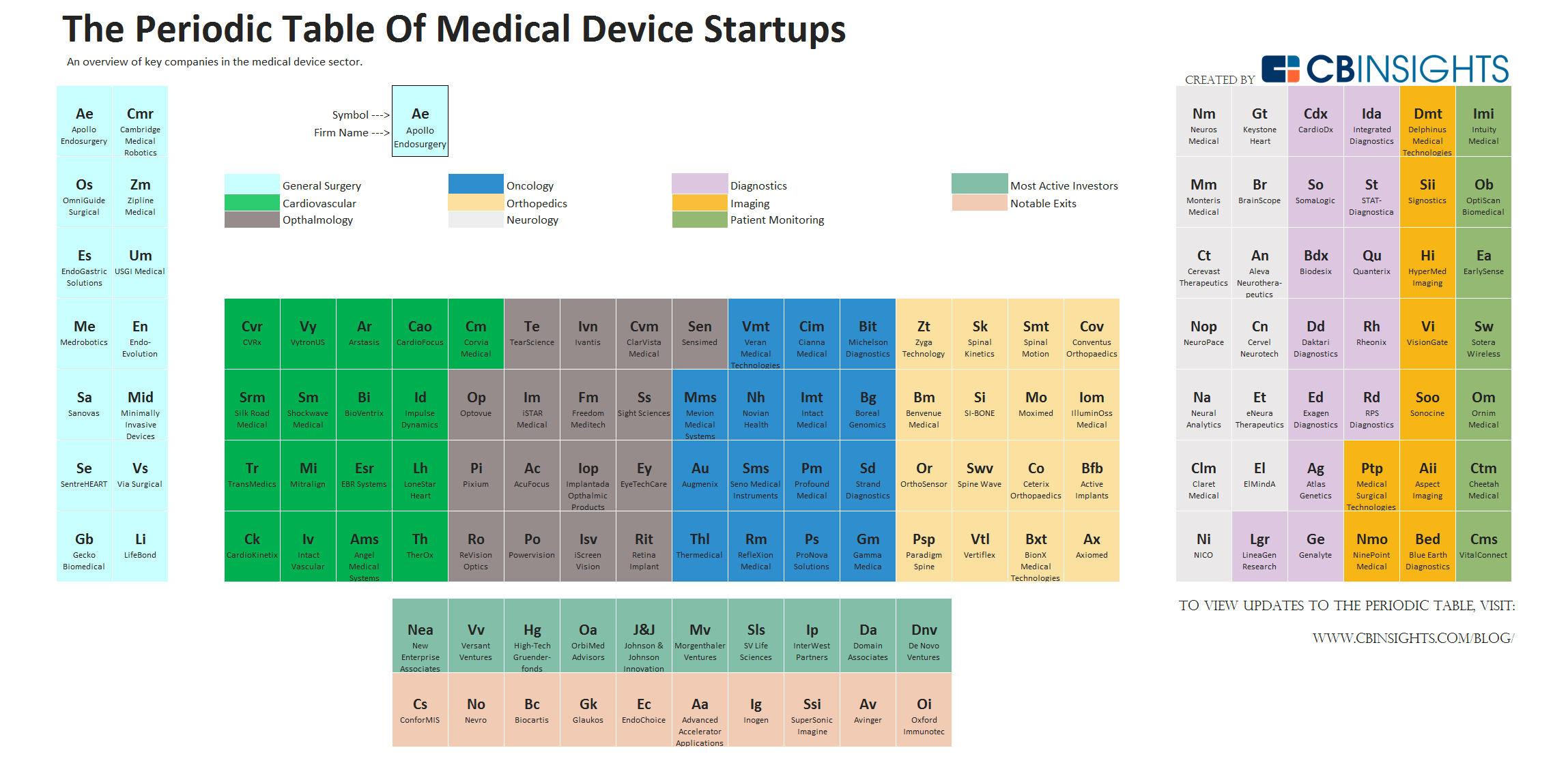 medical device listing number example