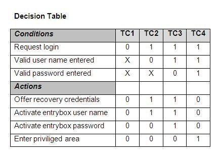decision table example with solution