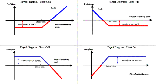 difference between call option and put option with example